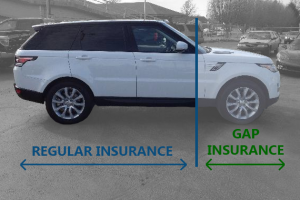 GAP Insurance covers what regular insurance doesn't cover